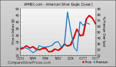 American Silver Eagle Coin From Apmex 18 23 84 Compare Prices
