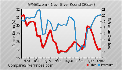 Silver Round From Apmex 16 76 6 35 Compare Prices